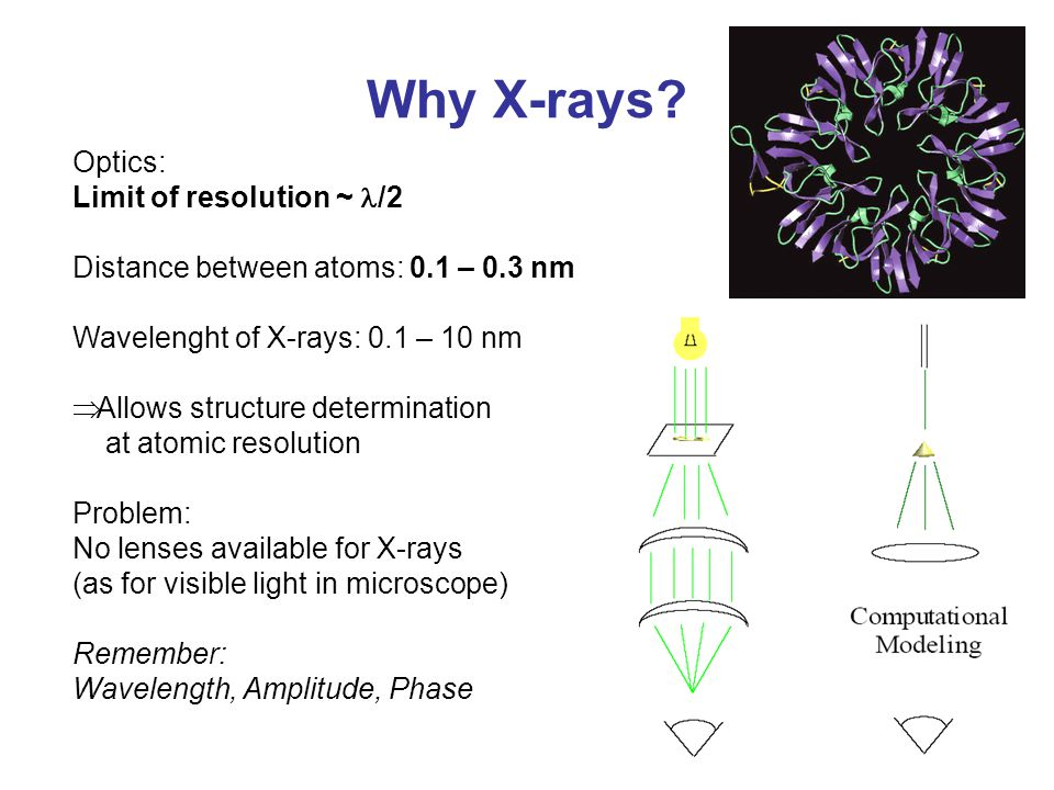 Why X-rays? Optics: Limit of resolution ~ /2 Distance between atoms: 0.1 – 0.3 nm Wavelenght of X-rays: 0.1 – 10 nm  Allows structure determination a
