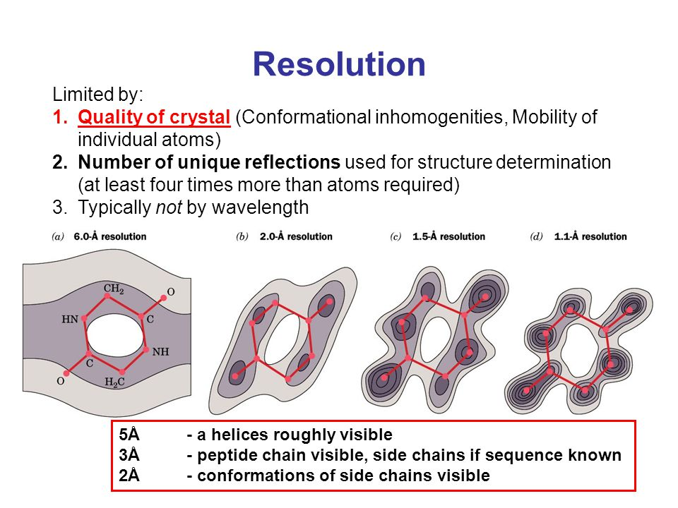 Resolution Limited by: 1.Quality of crystal (Conformational inhomogenities, Mobility of individual atoms) 2.Number of unique reflections used for stru