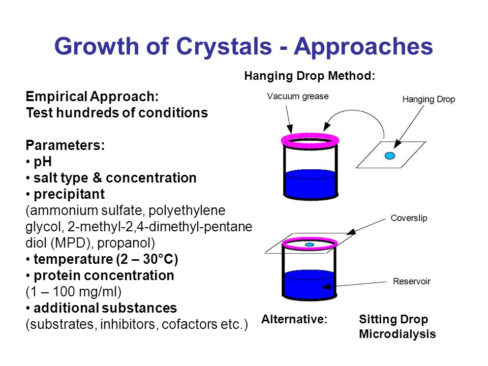 Description of Crystals a b γ Unit cell: characterized by edge length and angles can contain several molecules is repeated multiple times along the axis of the crystal Assymetric Unit: minimal part of the unit cell which is related to other parts by defined symmetry operations