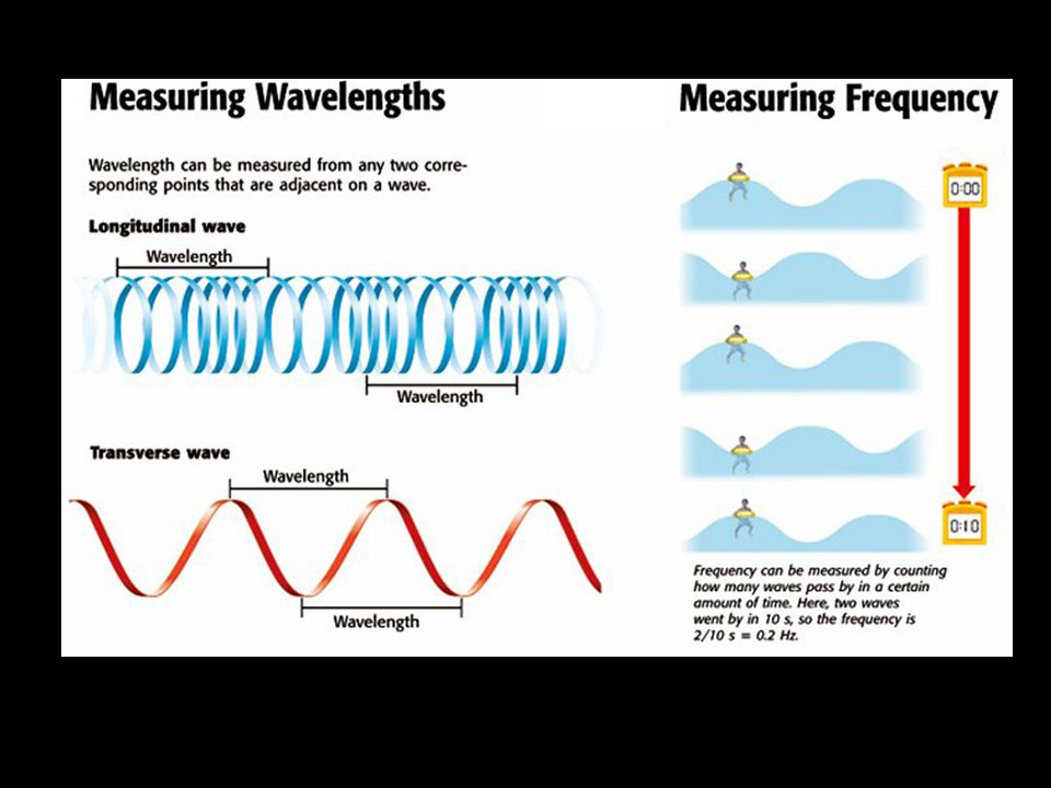 WAVE SPEED Wave Speed is the speed at which a wave travels.