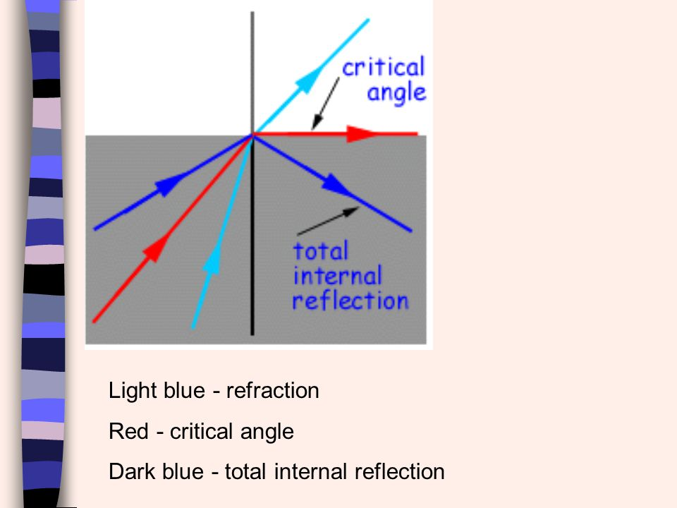 Critical Angle Critical angle is the angle of incidence where the angle of refraction is 90° The refractive medium must have a lower refractive index than the incident medium (light must speed up in the refractive medium).
