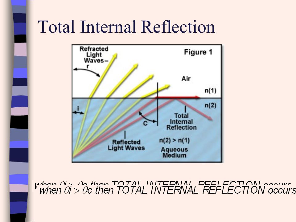 Example: Find the critical angle of light in crown glass if the refracted medium is air.