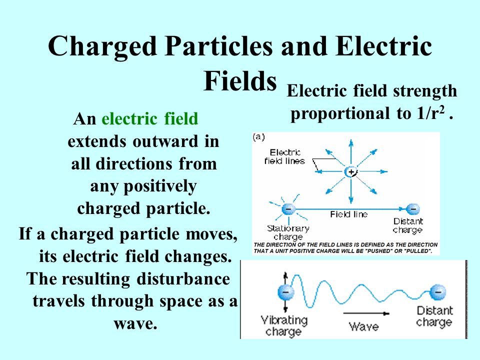Charged Particles and Electric Fields An electric field extends outward in all directions from any positively charged particle.