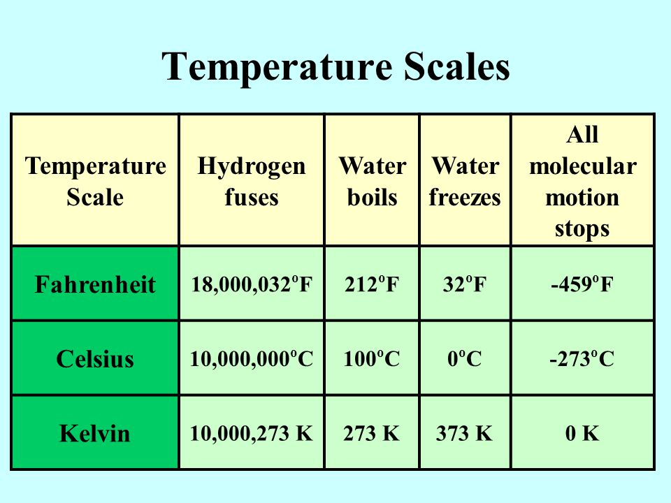 Temperature Scales Temperature Scale Hydrogen fuses Water boils Water freezes All molecular motion stops Fahrenheit 18,000,032 o F212 o F32 o F-459 o F Celsius 10,000,000 o C100 o C0oC0oC-273 o C Kelvin 10,000,273 K273 K373 K0 K