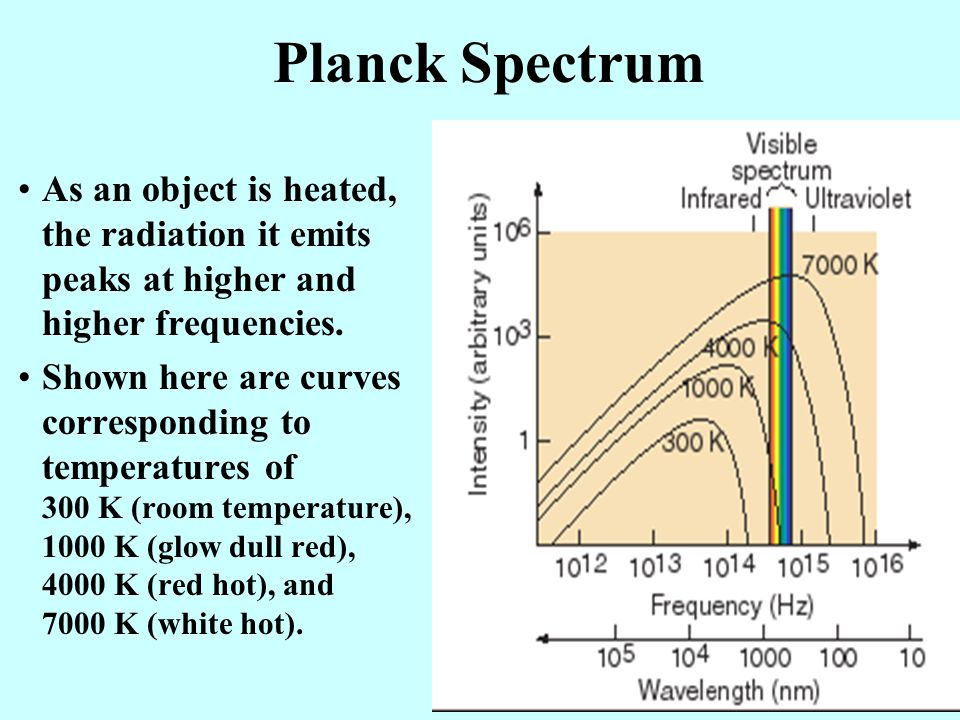 Planck Spectrum As an object is heated, the radiation it emits peaks at higher and higher frequencies.