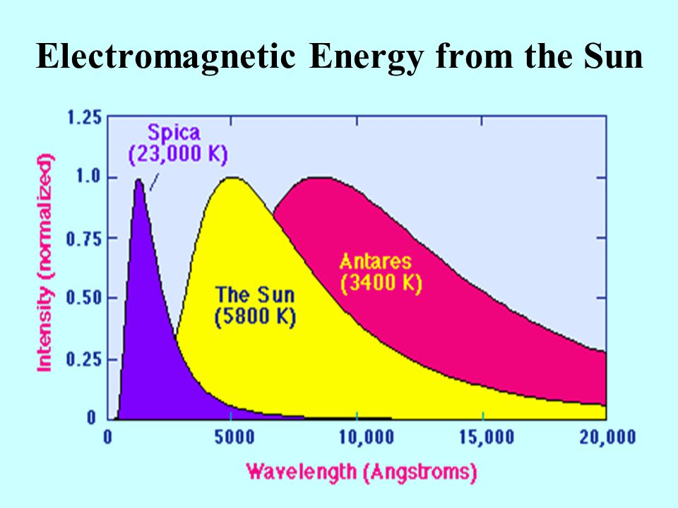 Electromagnetic Energy from the Sun