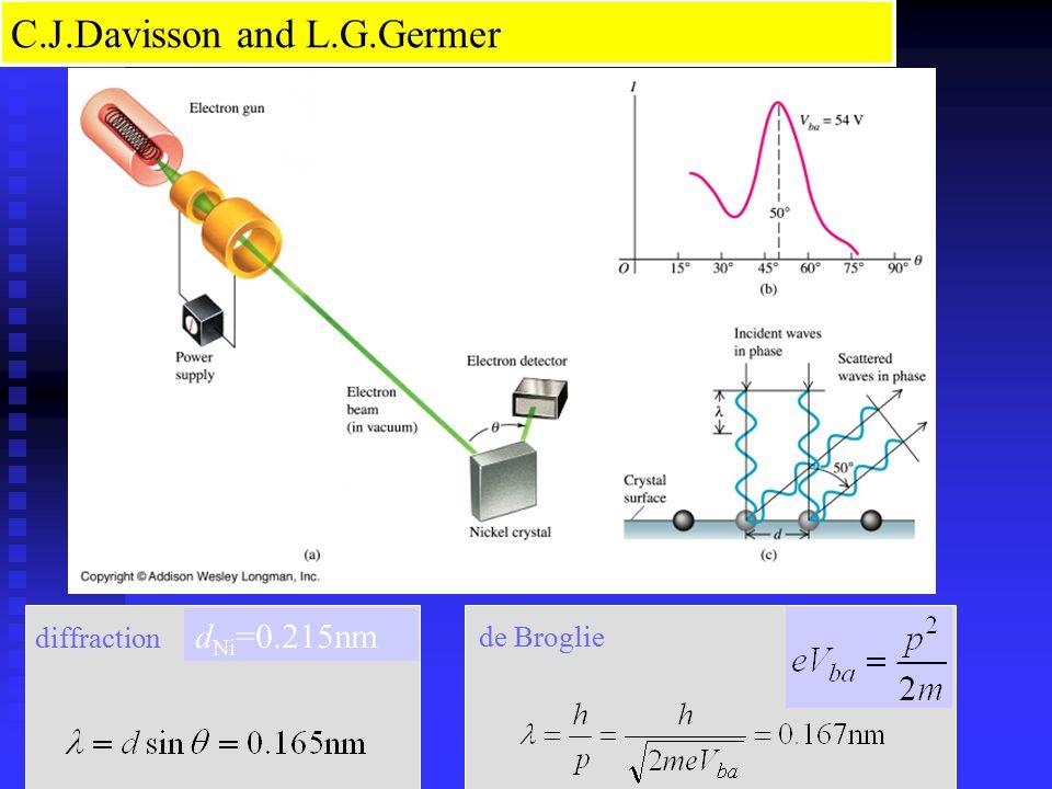 d Ni =0.215nm diffraction de Broglie C.J.Davisson and L.G.Germer