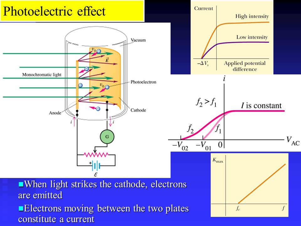 Photoelectric effect When light strikes the cathode, electrons are emitted When light strikes the cathode, electrons are emitted Electrons moving between the two plates constitute a current Electrons moving between the two plates constitute a current