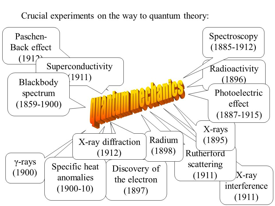 X-ray interference (1911) Paschen- Back effect (1912) Rutherford scattering (1911) Superconductivity (1911) Discovery of the electron (1897) γ-rays (1900) Specific heat anomalies (1900-10) Radioactivity (1896) X-rays (1895) Crucial experiments on the way to quantum theory: Radium (1898) Blackbody spectrum (1859-1900) Photoelectric effect (1887-1915) Spectroscopy (1885-1912) X-ray diffraction (1912)