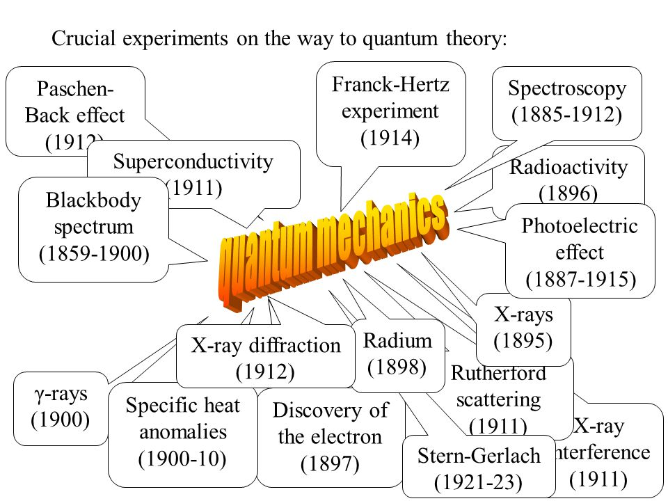 X-ray interference (1911) Paschen- Back effect (1912) Rutherford scattering (1911) Superconductivity (1911) Discovery of the electron (1897) γ-rays (1900) Specific heat anomalies (1900-10) Stern-Gerlach (1921-23) Radioactivity (1896) X-rays (1895) Crucial experiments on the way to quantum theory: Radium (1898) Blackbody spectrum (1859-1900) Photoelectric effect (1887-1915) Spectroscopy (1885-1912) Franck-Hertz experiment (1914) X-ray diffraction (1912)