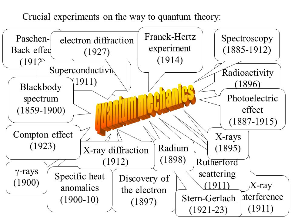 X-ray interference (1911) Paschen- Back effect (1912) Rutherford scattering (1911) Superconductivity (1911) Discovery of the electron (1897) γ-rays (1900) Specific heat anomalies (1900-10) Stern-Gerlach (1921-23) Radioactivity (1896) X-rays (1895) Crucial experiments on the way to quantum theory: Radium (1898) Blackbody spectrum (1859-1900) Photoelectric effect (1887-1915) Spectroscopy (1885-1912) electron diffraction (1927) Franck-Hertz experiment (1914) X-ray diffraction (1912) Compton effect (1923)