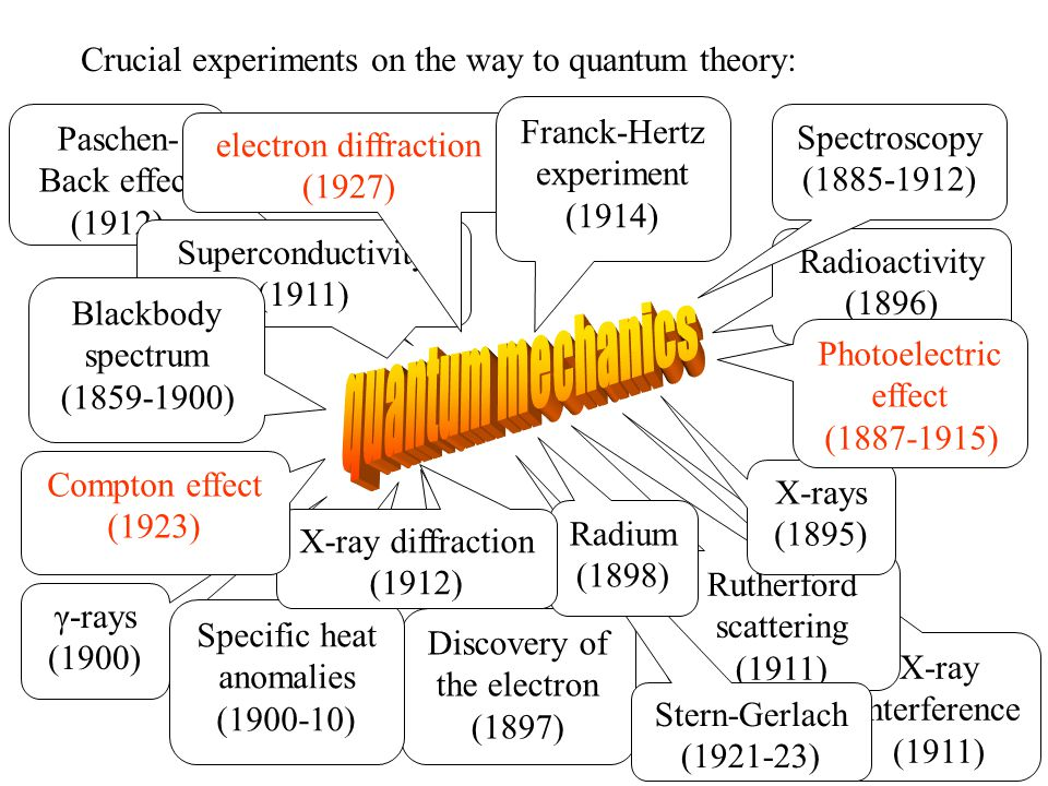 X-ray interference (1911) Paschen- Back effect (1912) Rutherford scattering (1911) Discovery of the electron (1897) γ-rays (1900) Specific heat anomalies (1900-10) Stern-Gerlach (1921-23) Superconductivity (1911) Radioactivity (1896) X-rays (1895) Crucial experiments on the way to quantum theory: Radium (1898) Blackbody spectrum (1859-1900) Photoelectric effect (1887-1915) Spectroscopy (1885-1912) electron diffraction (1927) Franck-Hertz experiment (1914) X-ray diffraction (1912) Compton effect (1923)