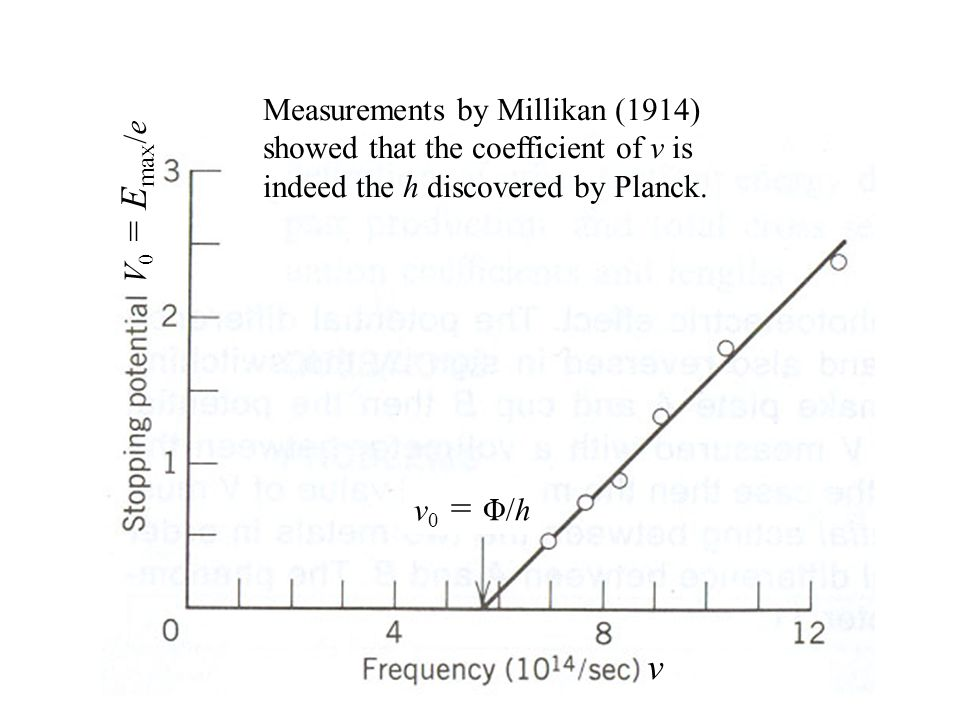 V 0 = E max /e Measurements by Millikan (1914) showed that the coefficient of ν is indeed the h discovered by Planck.