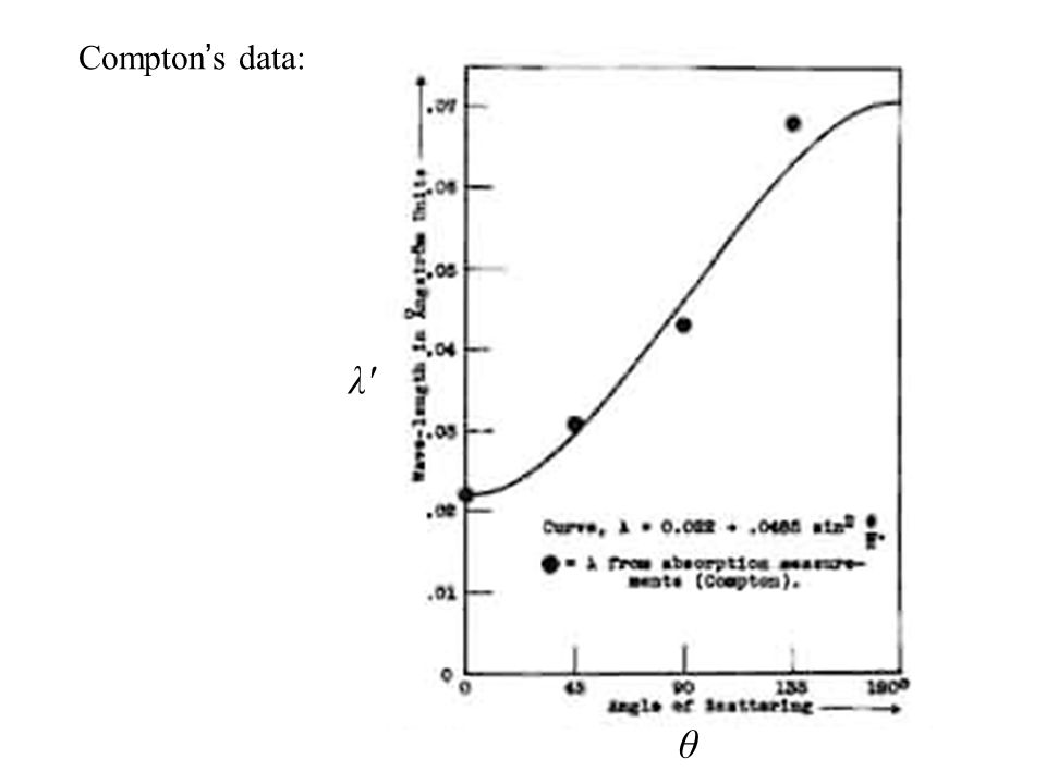 Compton ' s data: θ λ′