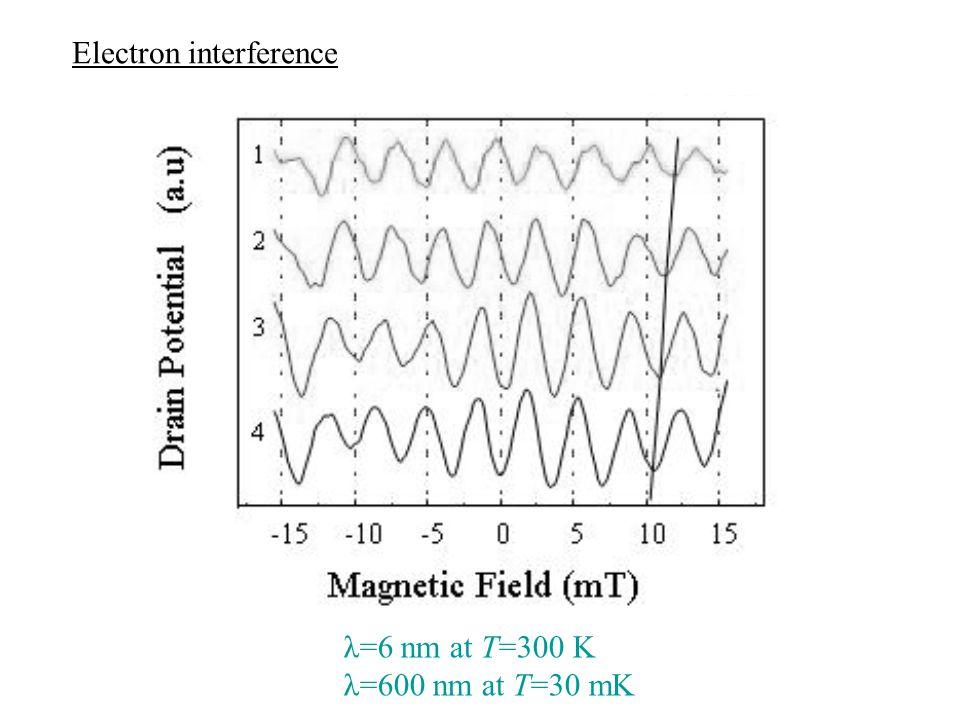 λ=6 nm at T=300 K λ=600 nm at T=30 mK Electron interference