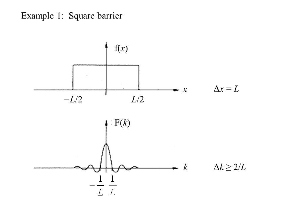 Example 1: Square barrier x L/2−L/2 k Δk ≥ 2/L Δx = L F(k) f(x)