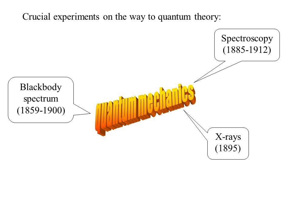 Example 2: Exponential decay f(x) ≈ x k F(k) ≈ Δk > 1/L Δx ≈ L F(k) ≈ f(x) ≈