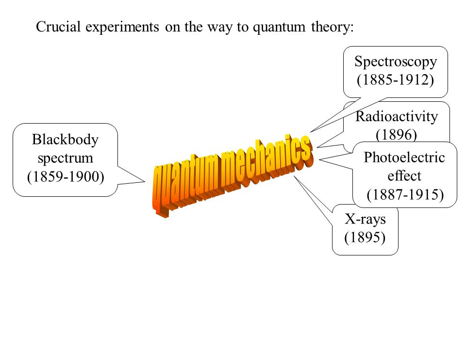Compton's data finally convinced most physicists that light of frequency ν indeed behaves like particles – quanta or photons – with energy E = hν and momentum p=E/c = hν/c or p= h/λ.