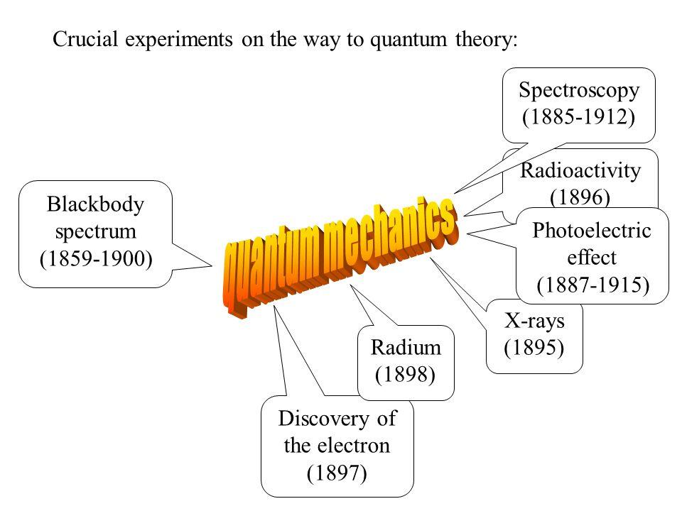 Heisenberg's uncertainty principle 1.