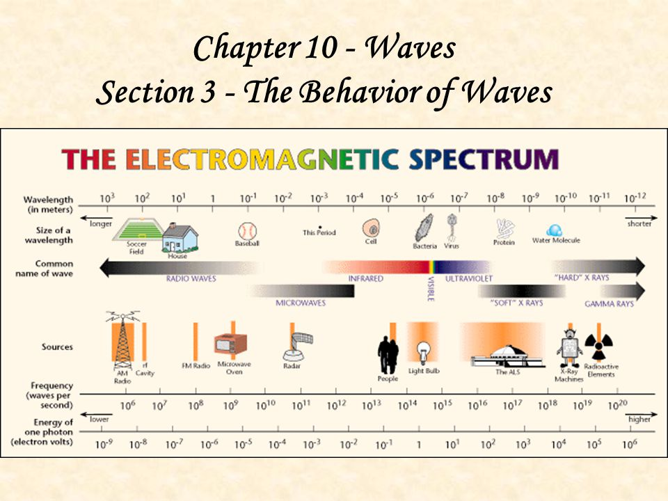 What is destructive interference?__________________ _________________________________________ _________________________________________ _________________________________________ How do I find the amplitude of this new wave?_________________________________________ 10