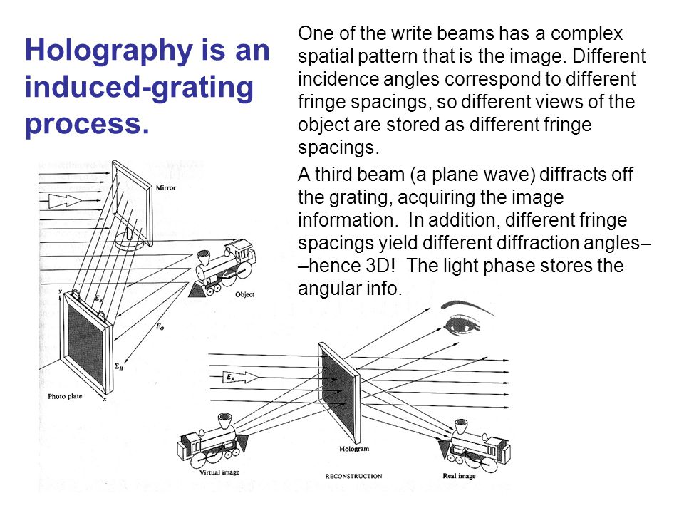 One of the write beams has a complex spatial pattern that is the image. Different incidence angles correspond to different fringe spacings, so differe