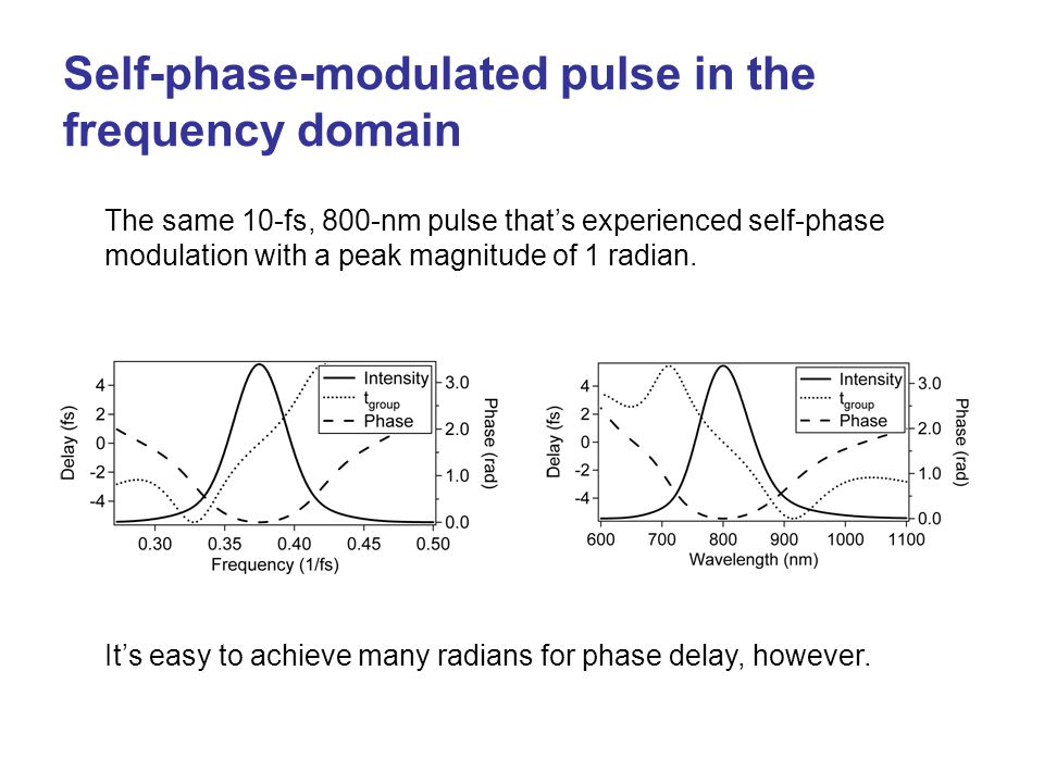 Self-phase-modulated pulse in the frequency domain The same 10-fs, 800-nm pulse that's experienced self-phase modulation with a peak magnitude of 1 ra