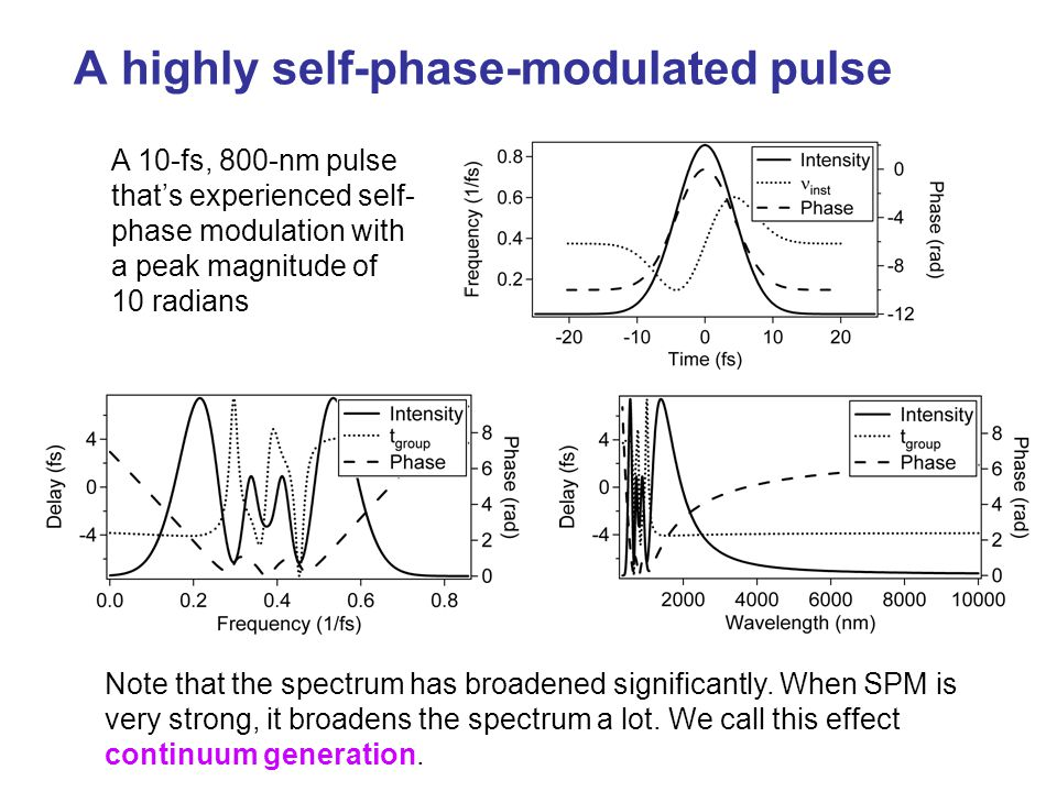 A highly self-phase-modulated pulse A 10-fs, 800-nm pulse that's experienced self- phase modulation with a peak magnitude of 10 radians Note that the