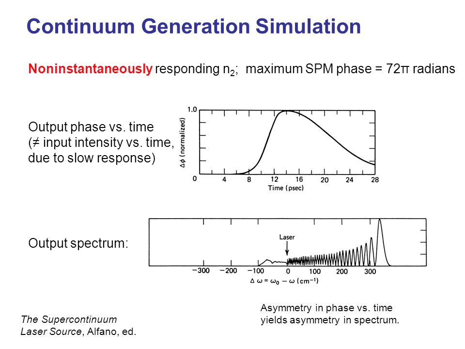 Continuum Generation Simulation Output phase vs. time (≠ input intensity vs. time, due to slow response) Output spectrum: Noninstantaneously respondin