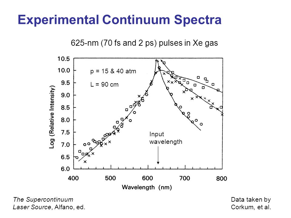 Experimental Continuum Spectra Input wavelength 625-nm (70 fs and 2 ps) pulses in Xe gas L = 90 cm The Supercontinuum Laser Source, Alfano, ed.