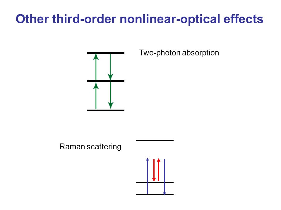 Other third-order nonlinear-optical effects Raman scattering Two-photon absorption