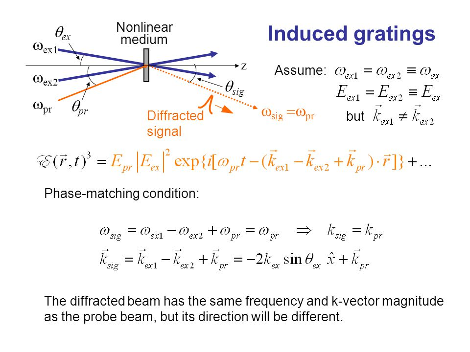 Induced gratings Phase-matching condition: Assume: The diffracted beam has the same frequency and k-vector magnitude as the probe beam, but its direct