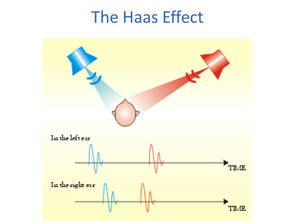The Haas Effect
