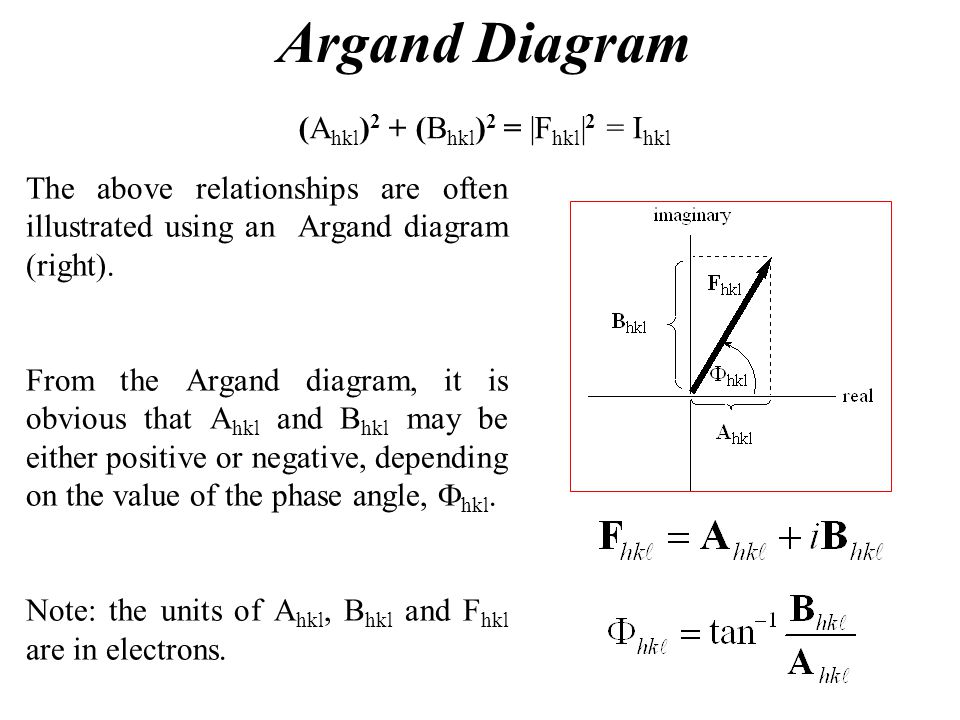 Argand Diagram The above relationships are often illustrated using an Argand diagram (right). From the Argand diagram, it is obvious that A hkl and B