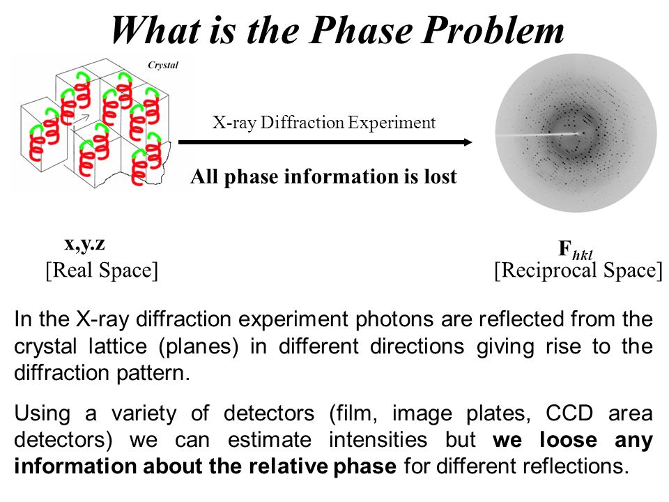 x,y.z X-ray Diffraction Experiment All phase information is lost F hkl [Real Space][Reciprocal Space] What is the Phase Problem In the X-ray diffracti