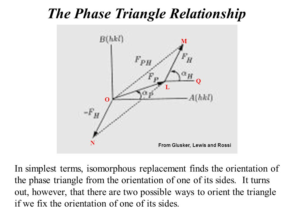 The Phase Triangle Relationship O N M L Q In simplest terms, isomorphous replacement finds the orientation of the phase triangle from the orientation