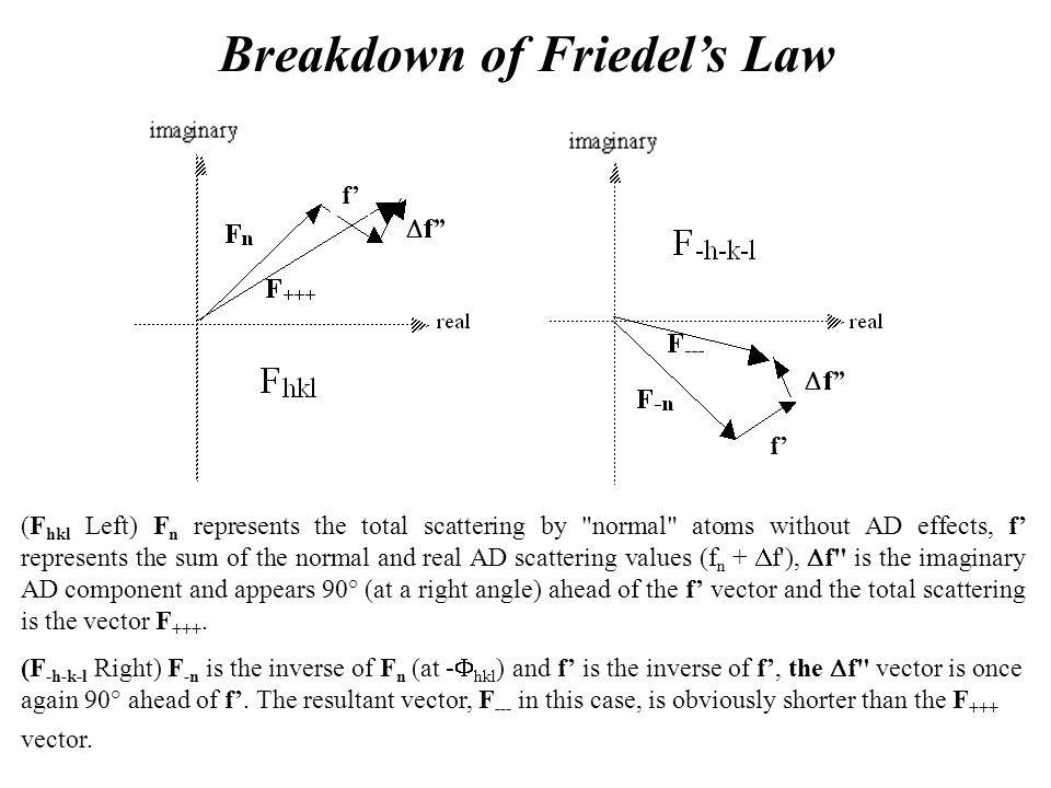 Breakdown of Friedel's Law (F hkl Left) F n represents the total scattering by