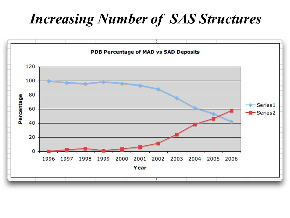Increasing Number of SAS Structures