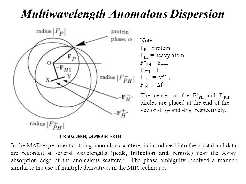 """Multiwavelength Anomalous Dispersion From Glusker, Lewis and Rossi Note: F P = protein F H1 = heavy atom F + PH = F +++ F - PH = F --- F + H"""" =  f"""" +"""