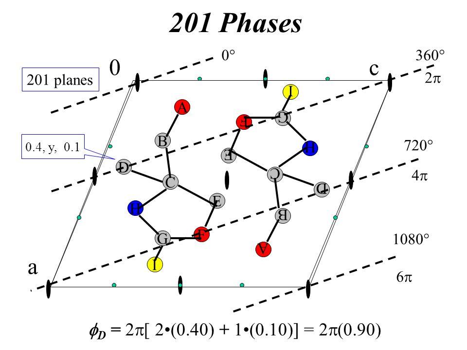 201 Phases A B G C H D F I E A B G C H D F I E 0° 720° c0 a 201 planes 4p 360° 2p 1080° 6p 0.4, y, 0.1  D = 2  [ 2(0.40) + 1(0.10)] = 2 