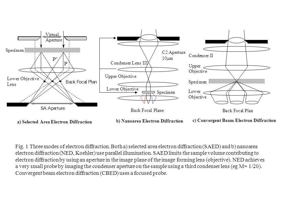 SA Aperture Virtual Aperture Specimen Lower Objective Lens Back Focal Plan a) Selected Area Electron Diffraction Specimen nBack Focal Pla ICondenser I