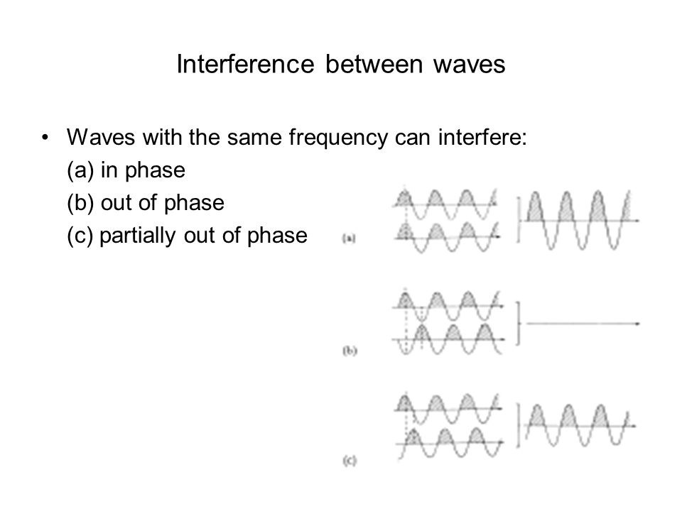 Interference between waves Waves with the same frequency can interfere: (a) in phase (b) out of phase (c) partially out of phase