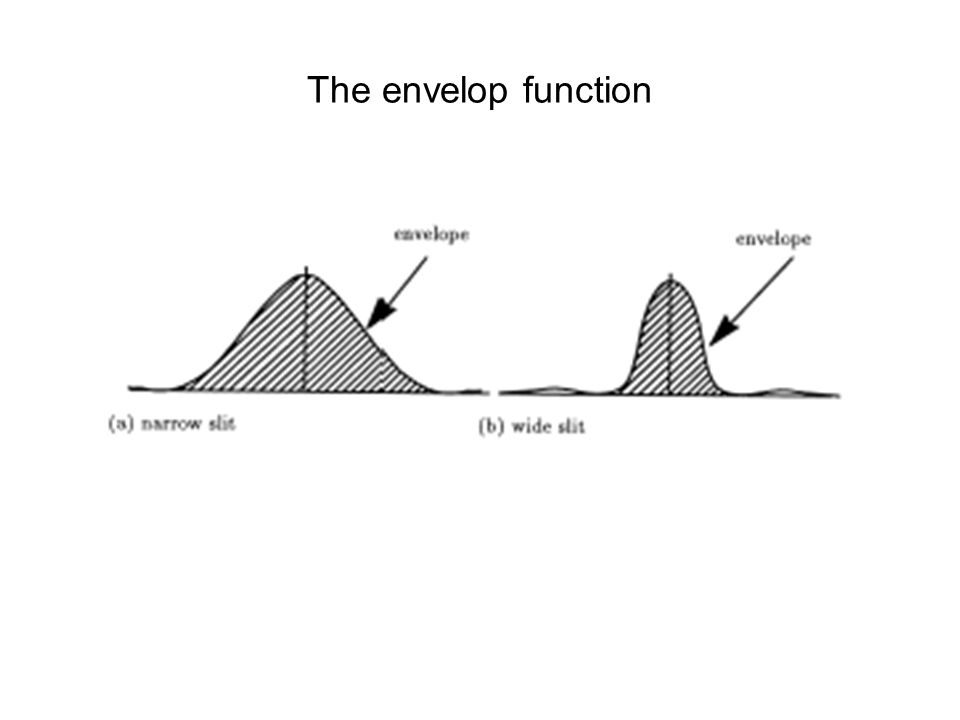 The envelop function