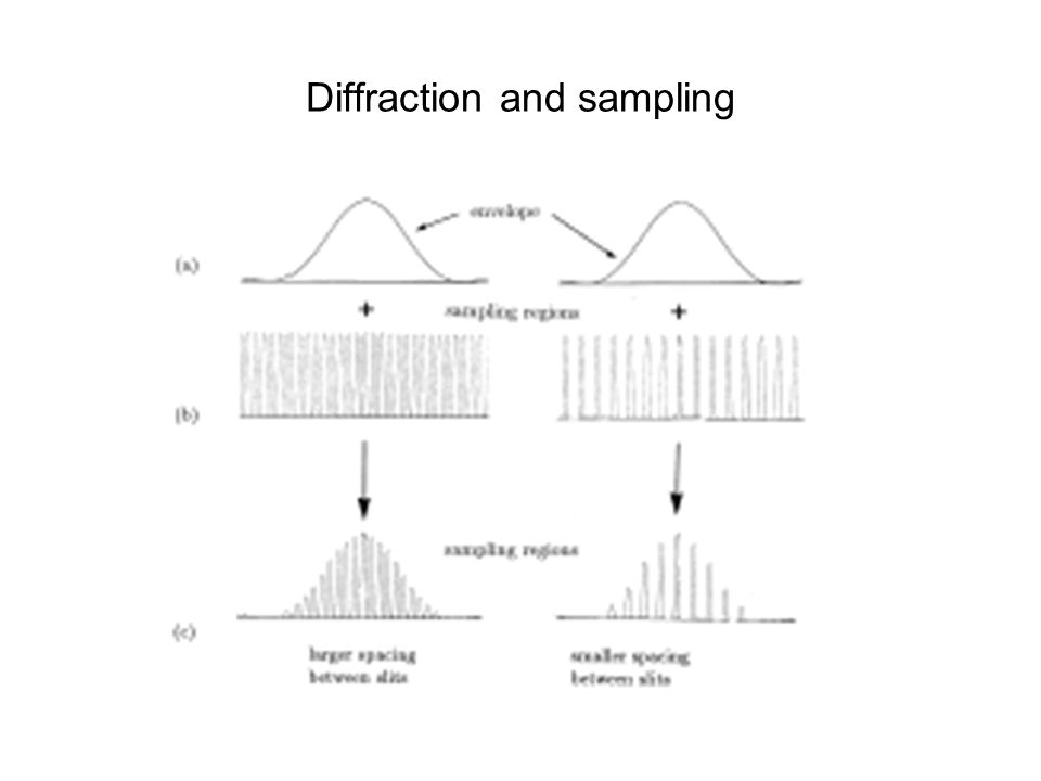 Diffraction and sampling