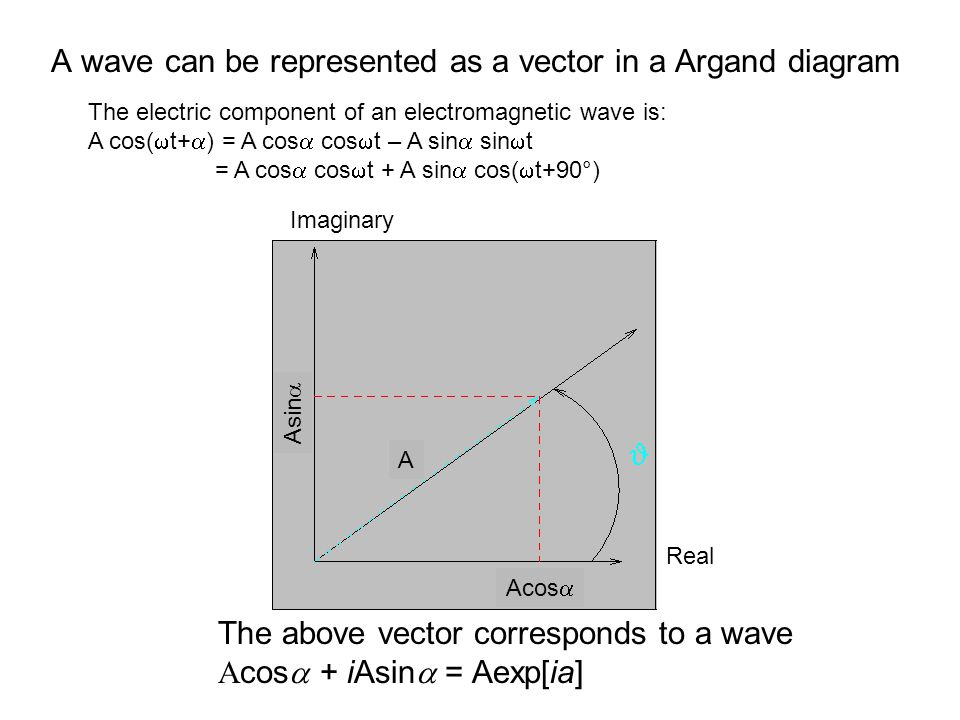 A wave can be represented as a vector in a Argand diagram Acos  Asin  A Real Imaginary The above vector corresponds to a wave  cos  + iAsin  = 