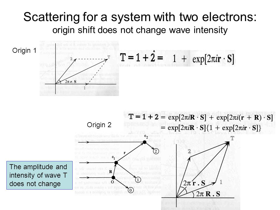 Scattering for a system with two electrons: origin shift does not change wave intensity Origin 1 Origin 2 The amplitude and intensity of wave T does n