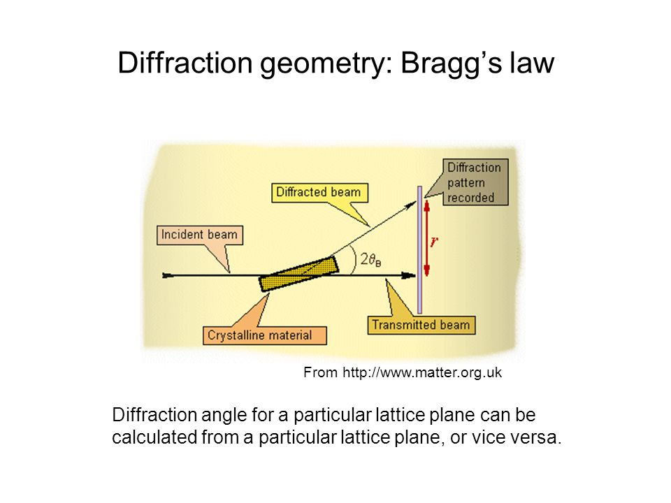 Diffraction geometry: Bragg's law Diffraction angle for a particular lattice plane can be calculated from a particular lattice plane, or vice versa. F