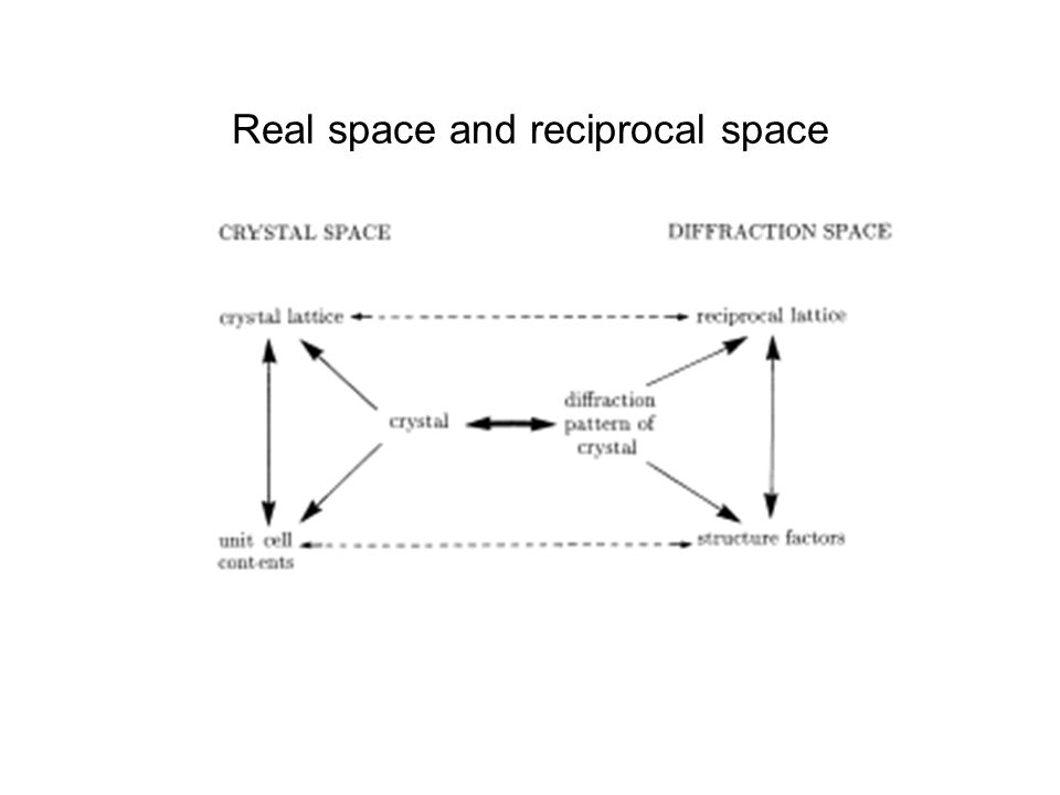 Real space and reciprocal space