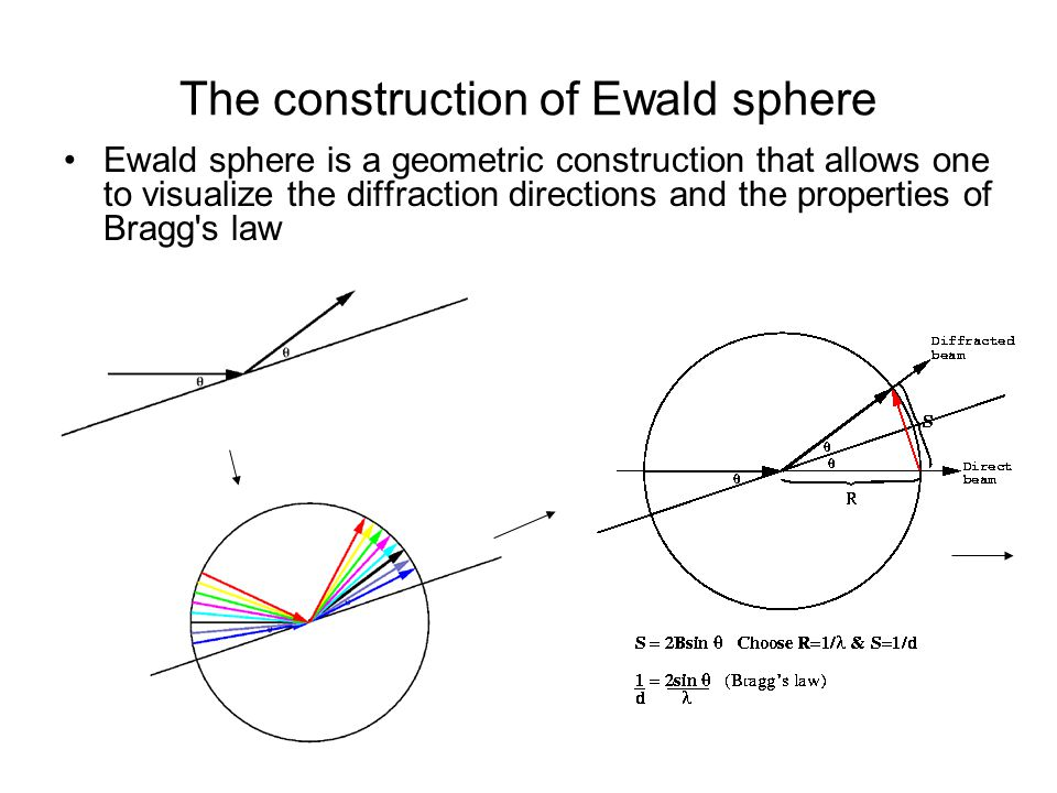 The construction of Ewald sphere Ewald sphere is a geometric construction that allows one to visualize the diffraction directions and the properties o