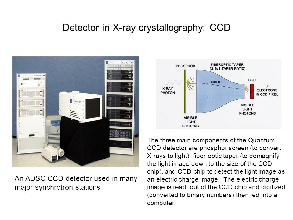 Detector in X-ray crystallography: CCD The three main components of the Quantum CCD detector are phosphor screen (to convert X-rays to light), fiber-optic taper (to demagnify the light image down to the size of the CCD chip), and CCD chip to detect the light image as an electric charge image.