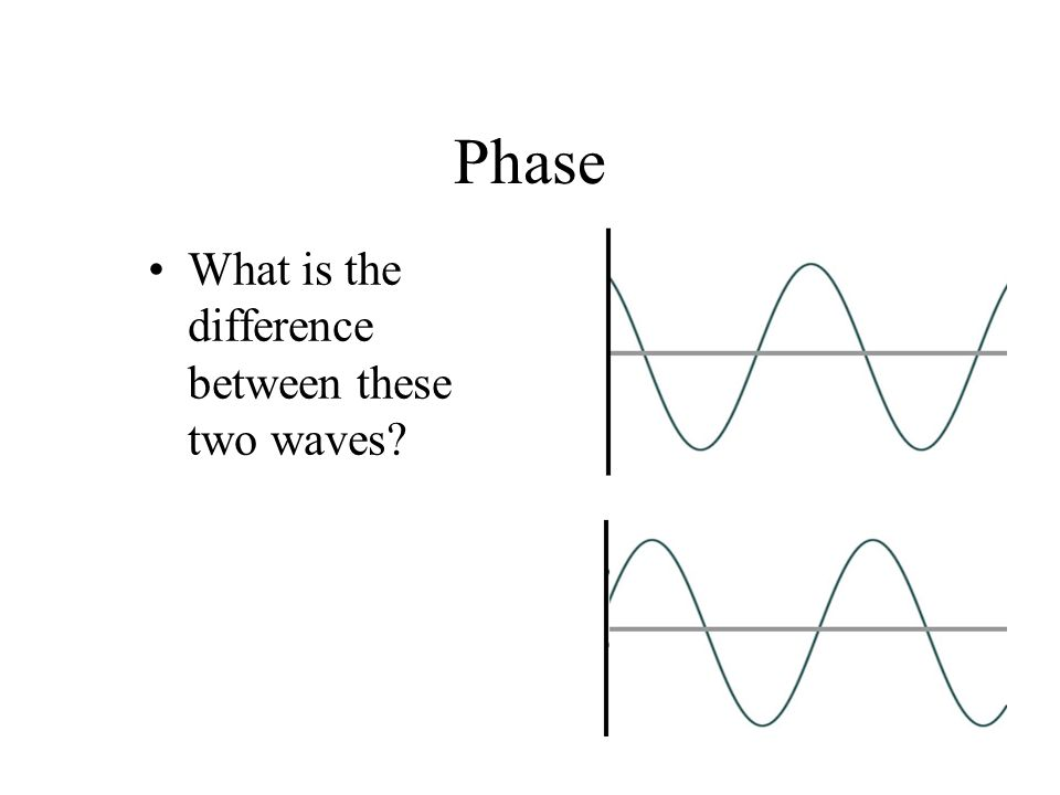 Phase What is the difference between these two waves?